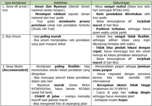 Comparison of Transporation Modes to Hualien